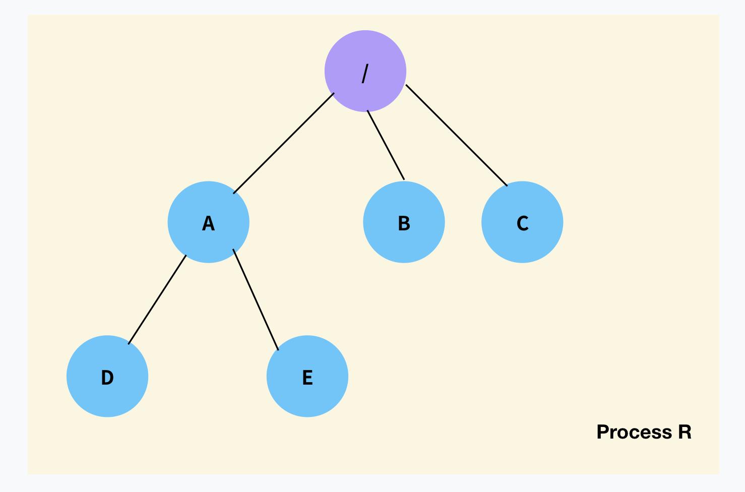 일반적인 프로세스 R: 루트를 기준으로 파일 시스템에 접근
