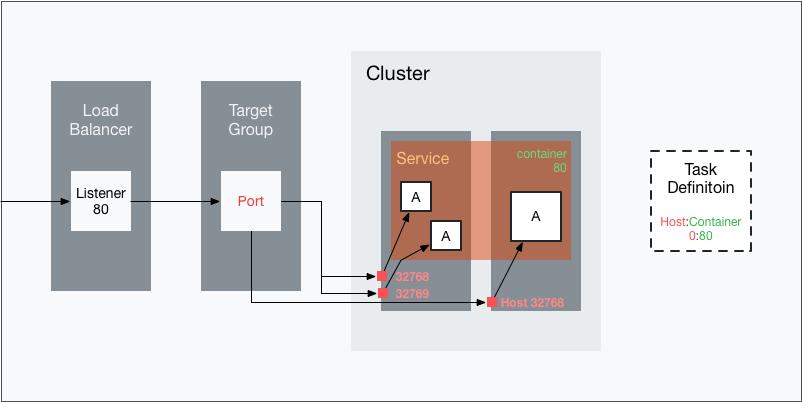 로드 밸런서와 ECS 서비스를 동적 포트로 연결한 구조도