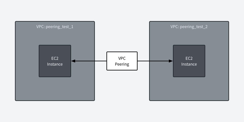 VPC 피어링을 통한 두 VPC의 EC2인스턴스 간의 통신