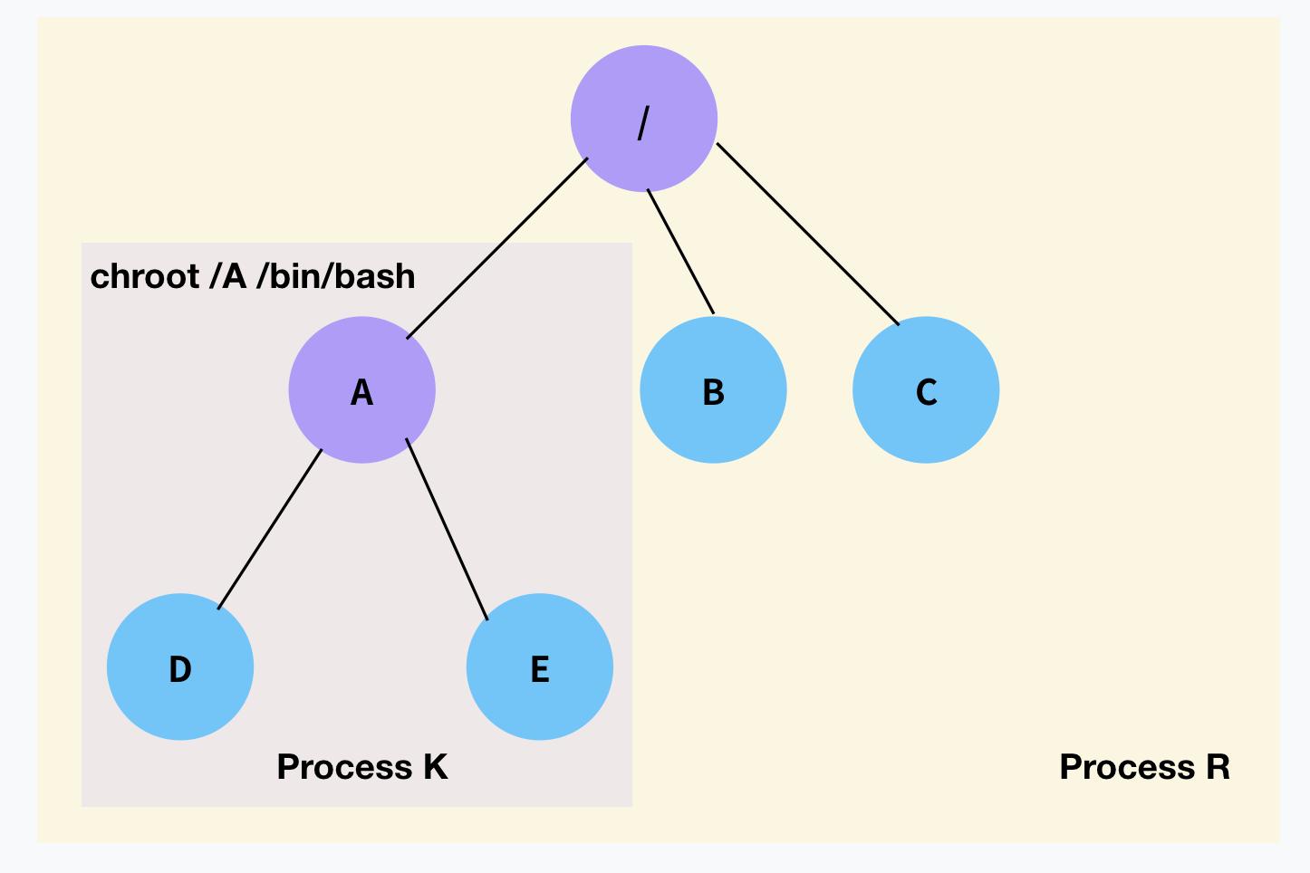 chroot로 실행한 프로세스 K: /A를 새로운 루트로 사용한다